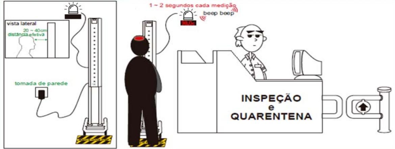Telémetro Precisão Multipontos Febre FF38